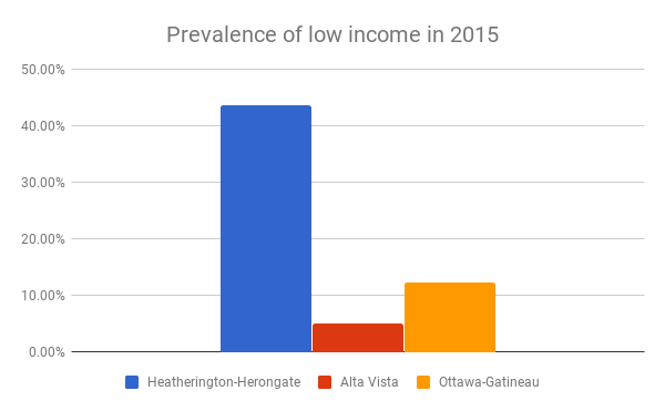 Prevalence of low income