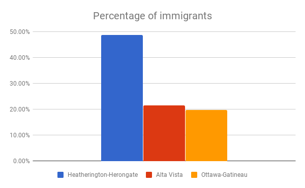 Percentage of immigrants