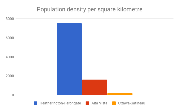 Population density per square kilometre