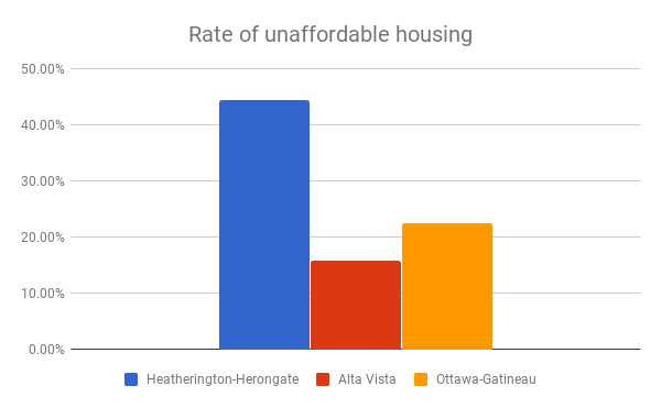 Rate of unaffordable housing